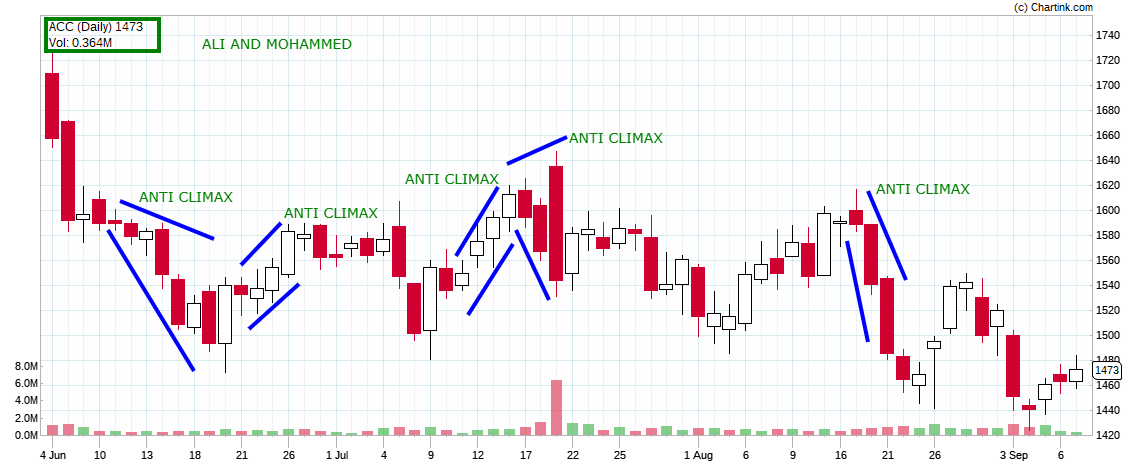 best technical analysis course in india NCFM Academy Hyderabad