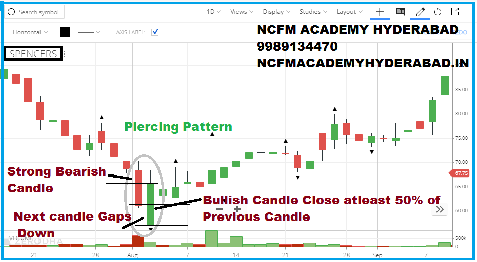 foreign exchange courses NCFM Academy Hyderabad