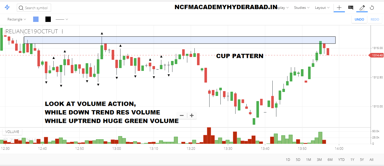 I want to learn trading in stock market NCFM Academy Hyderabad
