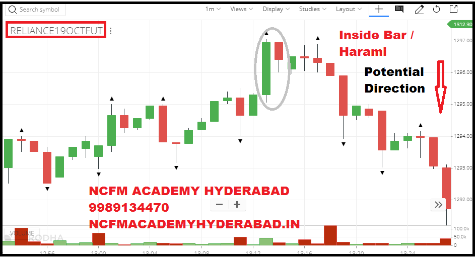 knowledge about share market NCFM Academy Hyderabad