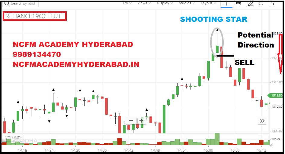 share market training online free NCFM Academy Hyderabad