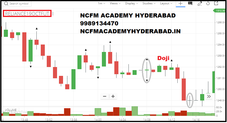shares trading school NCFM Academy Hyderabad