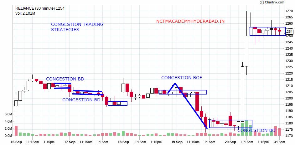 Stock Market Analysis NCFM Academy Hyderabad