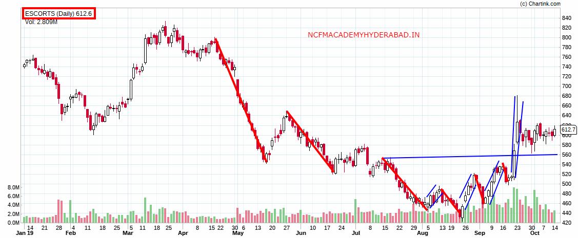 stock market study NCFM Academy Hyderabad